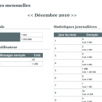 Statistiques SMS mensuelles